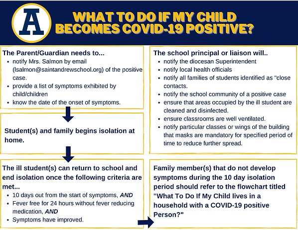 What To Do If My Child is Covid-19 Positive (1).png
