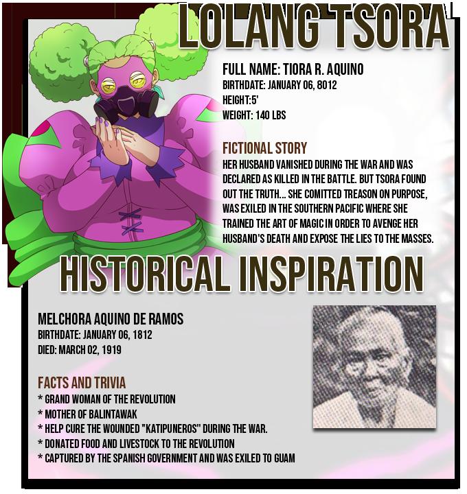 Lolang Tsora