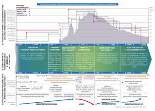 Evolution des socio-écosystèmes des grands lacs alpins et leurs services écosystémiques à l'épre