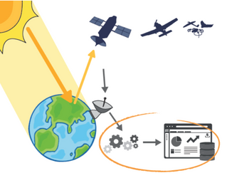 Des nouvelles du 1er test d'infrastructure de calcul FG-Cloud réalisé à Dynafor