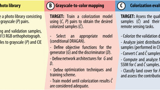 Deep Learning for Automatic Colorization of Legacy Grayscale Aerial Photographs