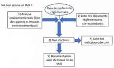 Analyse environnementale du centre Occitanie-Toulouse