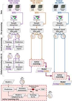 Un article est paru dans ISPRS Journal of Photogrammetry and Remote Sensing, Elsevier