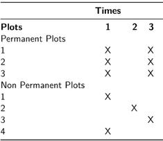 Optimisation de l'effort d'échantillonnage dans le temps et dans l'espace