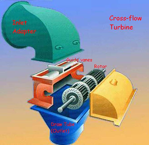 Crossflow Turbine.jpg