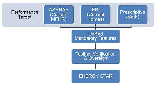 ESMFNC pathways.JPG
