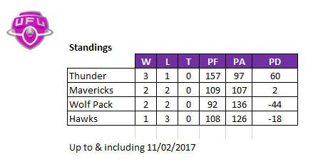 League Standings after Week 4