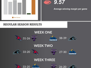 UFL I - SEASON INFOGRAPHIC