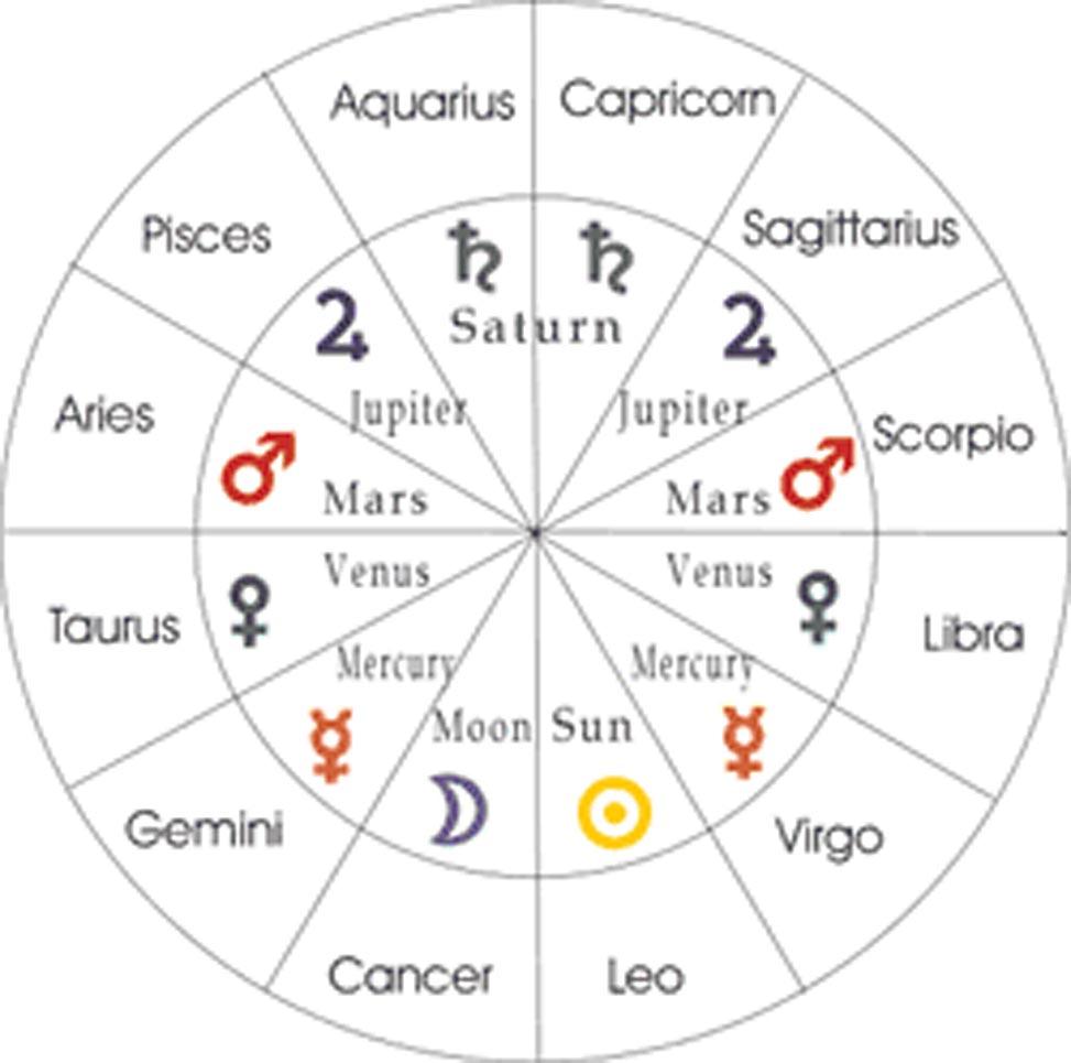 house rulerships astrology