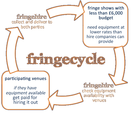 fringecycle