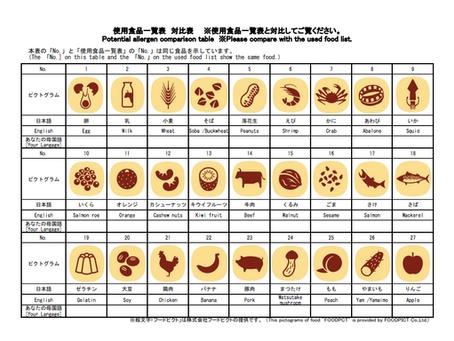 神戸市の学校給食献立表にフードピクト採用|全国初の取り組み