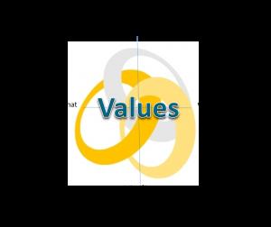 KLA values