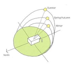 Solar geometry and seasons