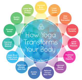 Yoga Stretches More Than Just Your Body!