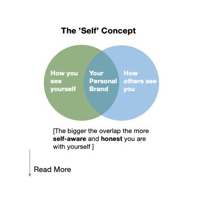 The 'Self' Concept