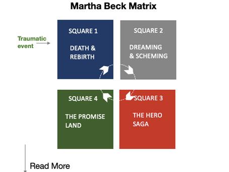 Martha Beck Matrix