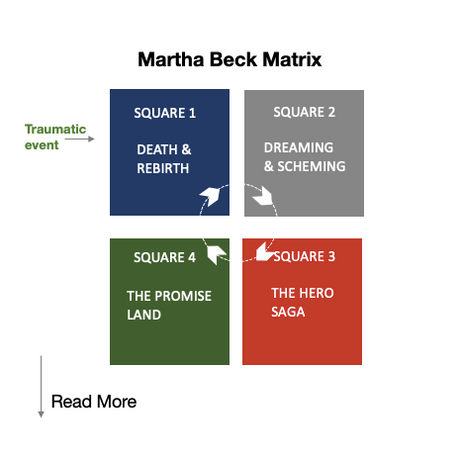 Martha Beck Matrix
