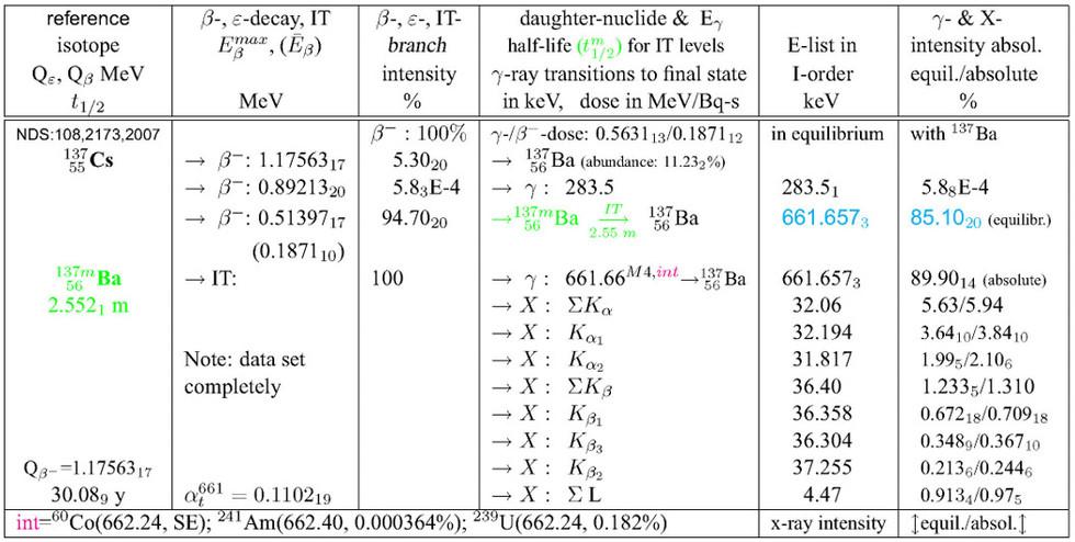 radionuclide_handbook_table_edited.jpg