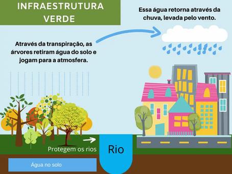 Os rios urbanos e a infraestrutura verde