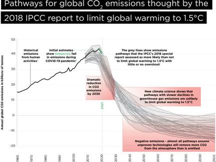 O alerta final sobre a crise climática