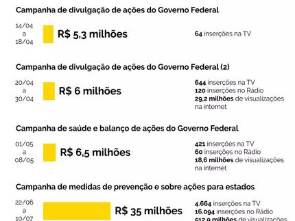 Ministério das Comunicações gasta mais em campanha de volta às atividades que de vacinação