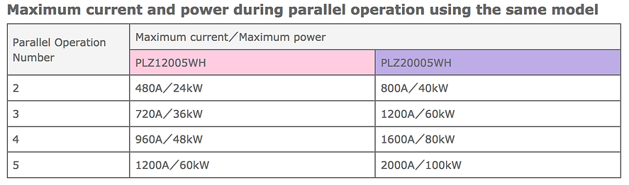 Maximum current and power during paralle