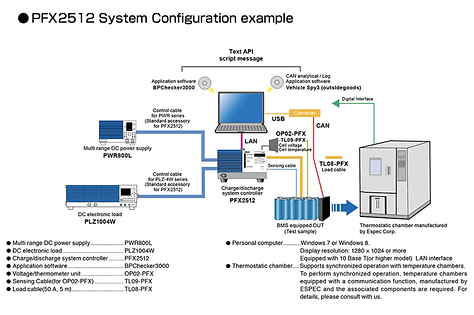 PFX2512 System example.png