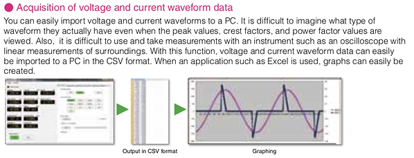 Acquisition of voltage and current wavef