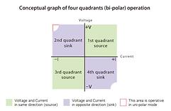 Conceptual graph of four quadrants(bi-po