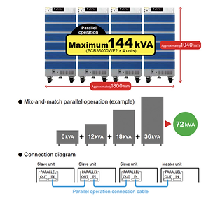 Up to 144 kVA with Parallel Operation.pn
