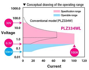 Conceptual drawing of the operating rang