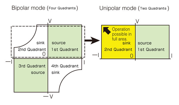 Unipolar Mode.png