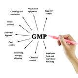 ה-FDA עדכן את הנחיות תנאי ייצור נאותים לגבי גזים רפואיים
