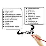 למה GMP חשוב כל כך?