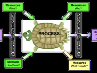 כיצד ליצור תרשים זרימה של תהליך לצורך כתיבת תוכנית איכות