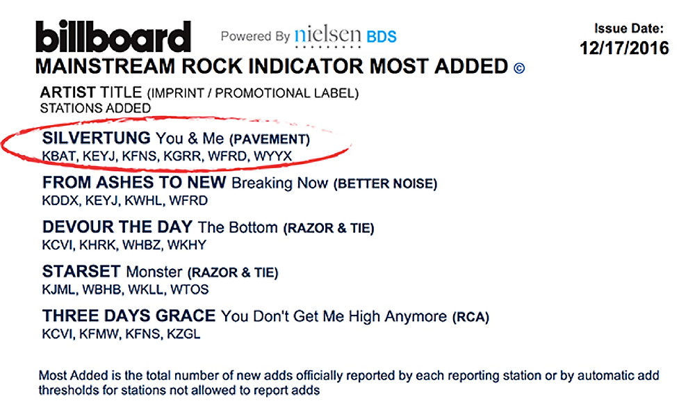 "Silvertung ""You & Me"" Billboard's #1 Most Added Rock Radio Song!"