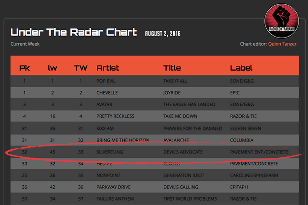 """Silvertung """"Devil's Advocate"""" moving up chart from #45 to #33"""