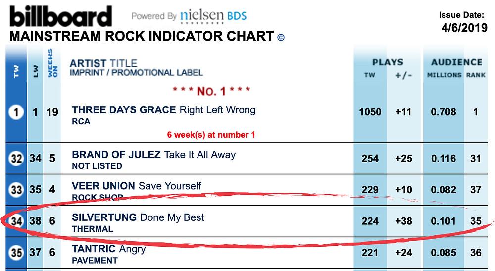 """Done My Best"" by Silvertung - Billboard Mainstream Rock Radio Chart"