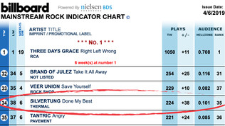 """Done My Best"" continues to climb on Billboard Mainstream Rock Radio Chart"