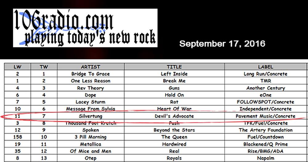 "Silvertung ""Devil's Advocate"" hits Top 10 on 106 Radio.com"