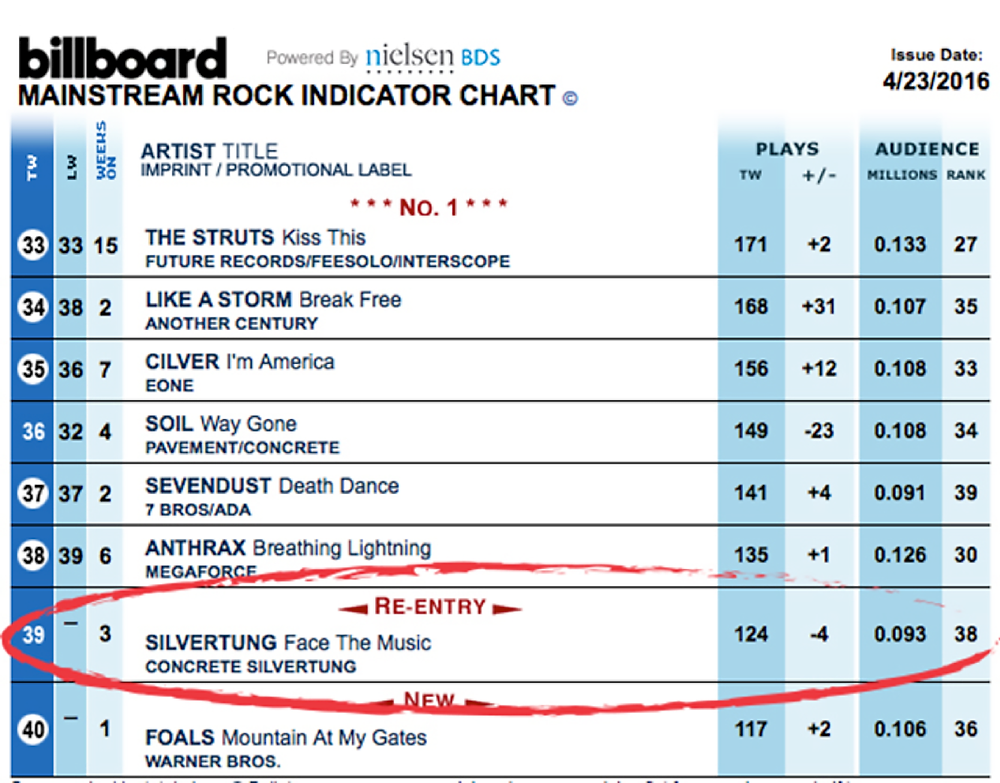 Silvertung - Face The Music - Billboard Top 40 Mainstream Rock Radio Chart April 23, 2016