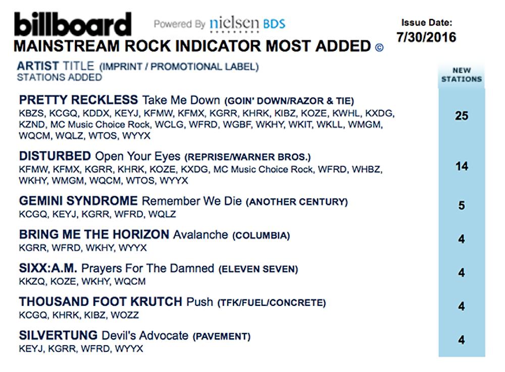 "Silvertung ""Devil's Advocate"" Billboard Mainstream Rock Most Added Radio Chart"