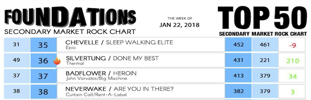 Silvertung Done My Best Top 50 Rock Radio!