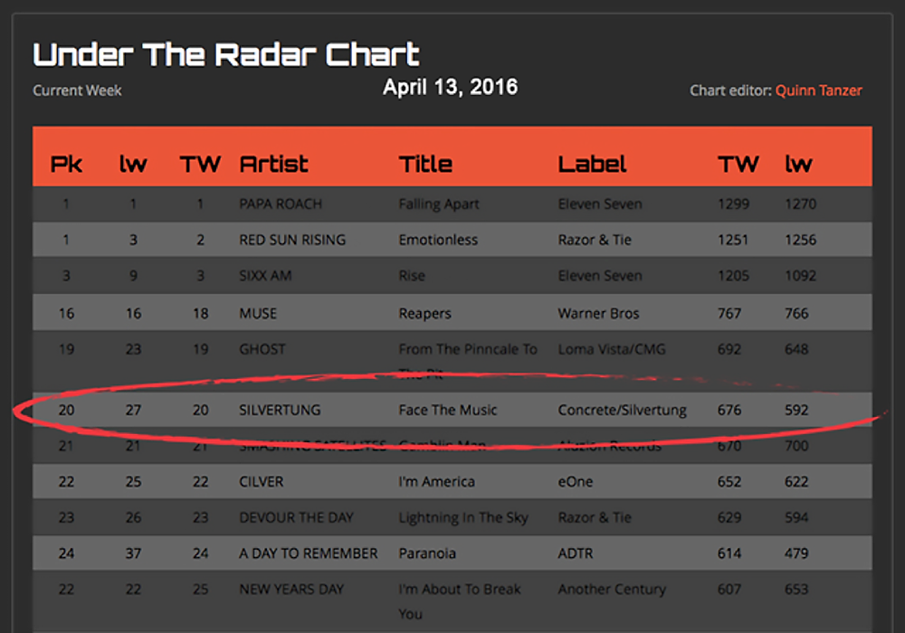 "Silvertung - Face The Music - ""Face The Music"" Breaks into the Top 20 on Under The Radar Radio Chart"