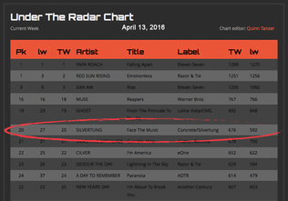 """Face The Music"" Breaks into the Top 20 on Under The Radar Radio Chart"