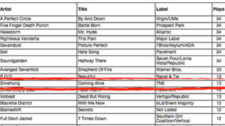 KJML-FM (Mainstream Rock) Report Week 6 of 2014