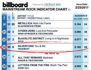 """You & Me"" #33 on Billboard Mainstream Rock Radio Chart!"
