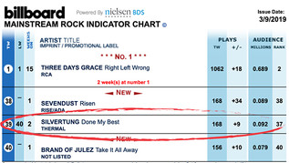 Silvertung moving up Billboard Rock Radio Chart
