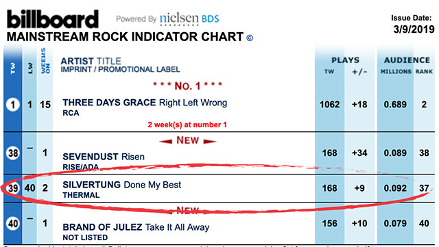 Billboard Mainstream Rock Radio Chart - Silvertung