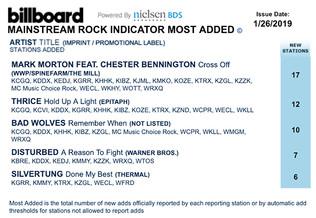 Silvertung #5 Most Added on Billboard Mainstream Rock Radio Chart